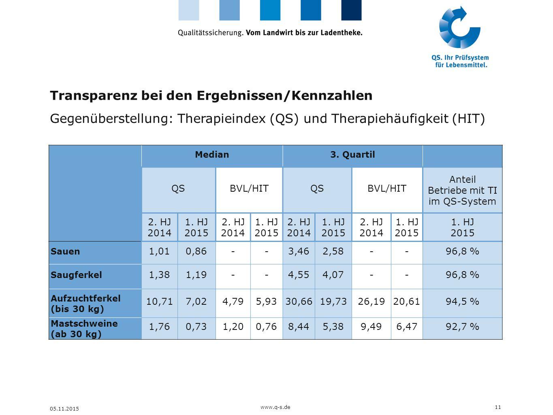 Transparenz bei den Ergebnissen/Kennzahlen
