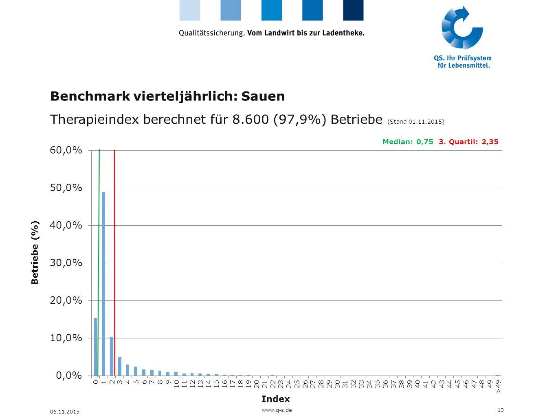 Benchmark vierteljährlich: Sauen