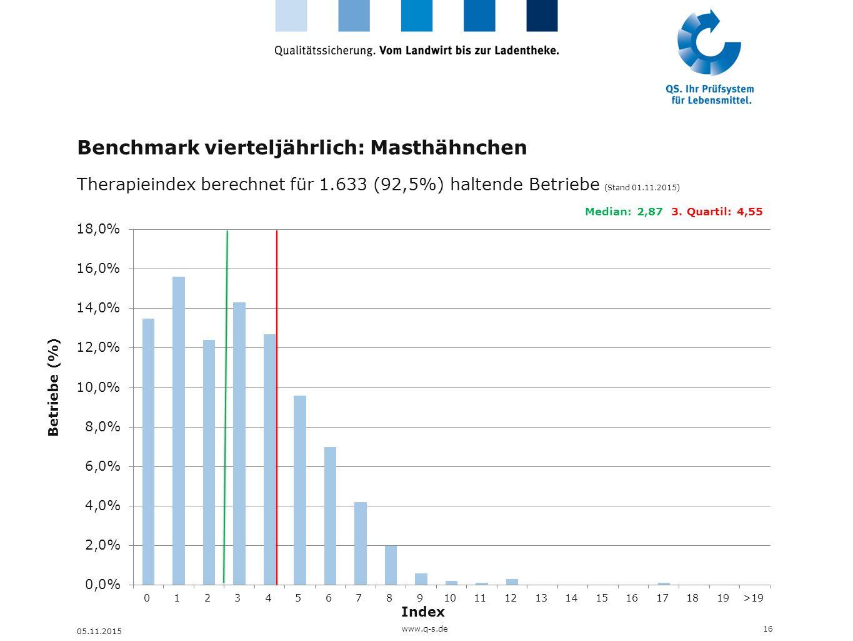 Benchmark vierteljährlich: Masthähnchen
