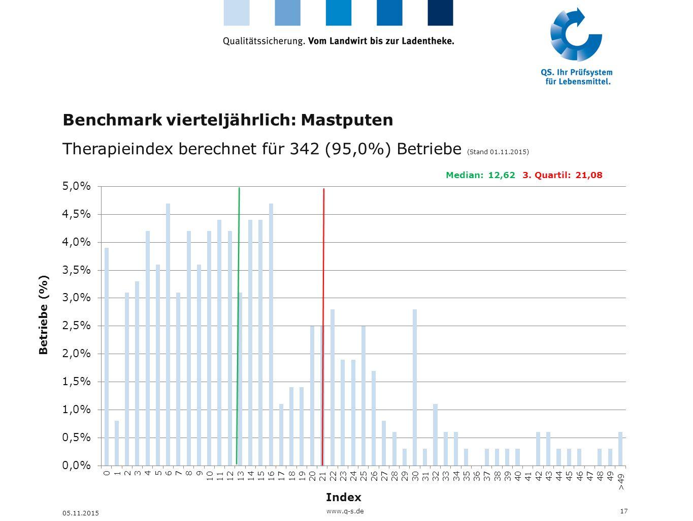 Benchmark vierteljährlich: Mastputen
