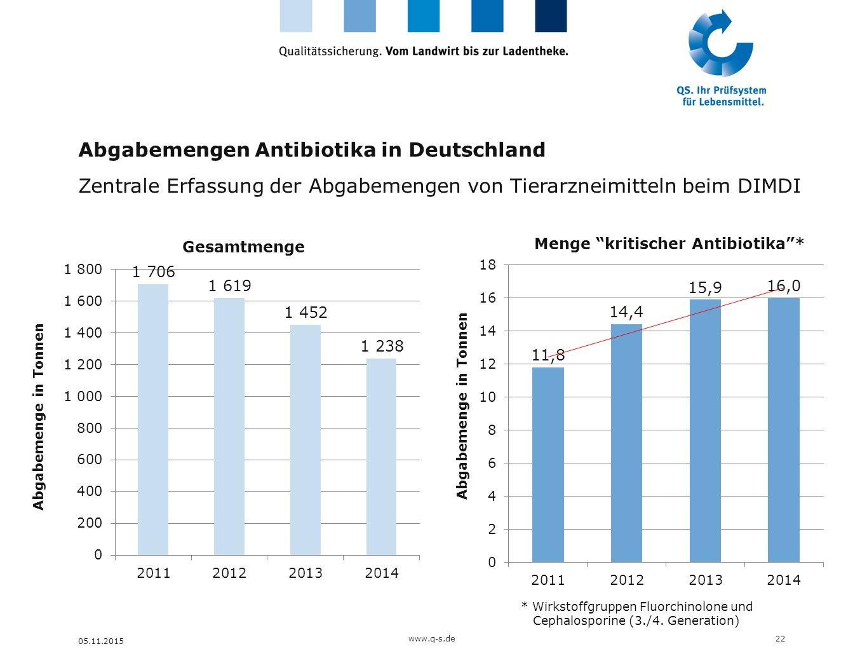 Abgabemengen Antibiotika in Deutschland
