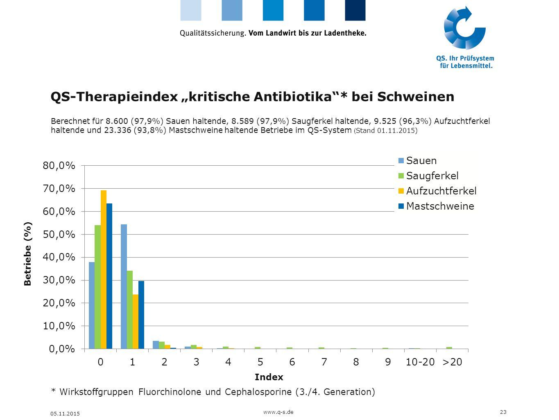 """QS-Therapieindex """"kritische Antibiotika * bei Schweinen"""