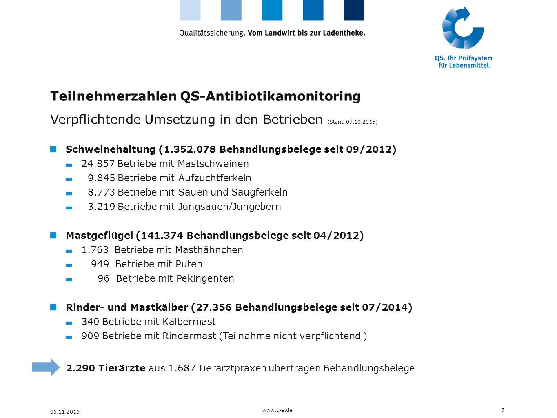 Teilnehmerzahlen QS-Antibiotikamonitoring