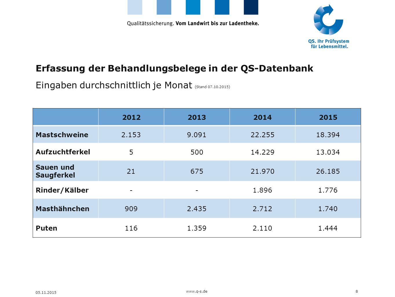 Erfassung der Behandlungsbelege in der QS-Datenbank