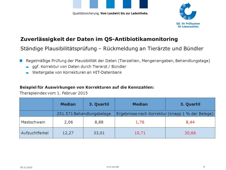 Zuverlässigkeit der Daten im QS-Antibiotikamonitoring