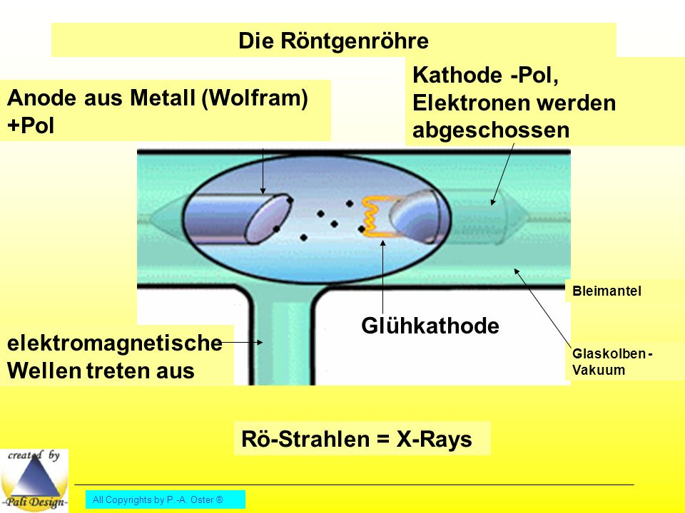 Kathode -Pol, Elektronen werden abgeschossen