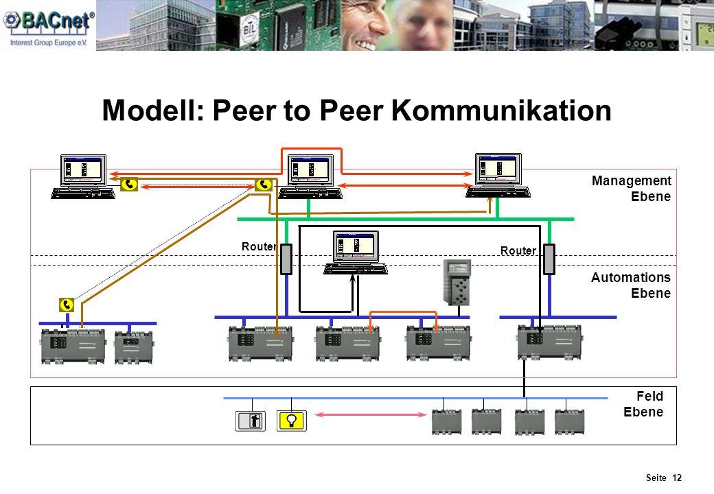 Modell: Peer to Peer Kommunikation