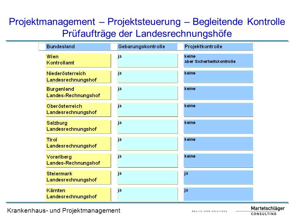Projektmanagement – Projektsteuerung – Begleitende Kontrolle Prüfaufträge der Landesrechnungshöfe