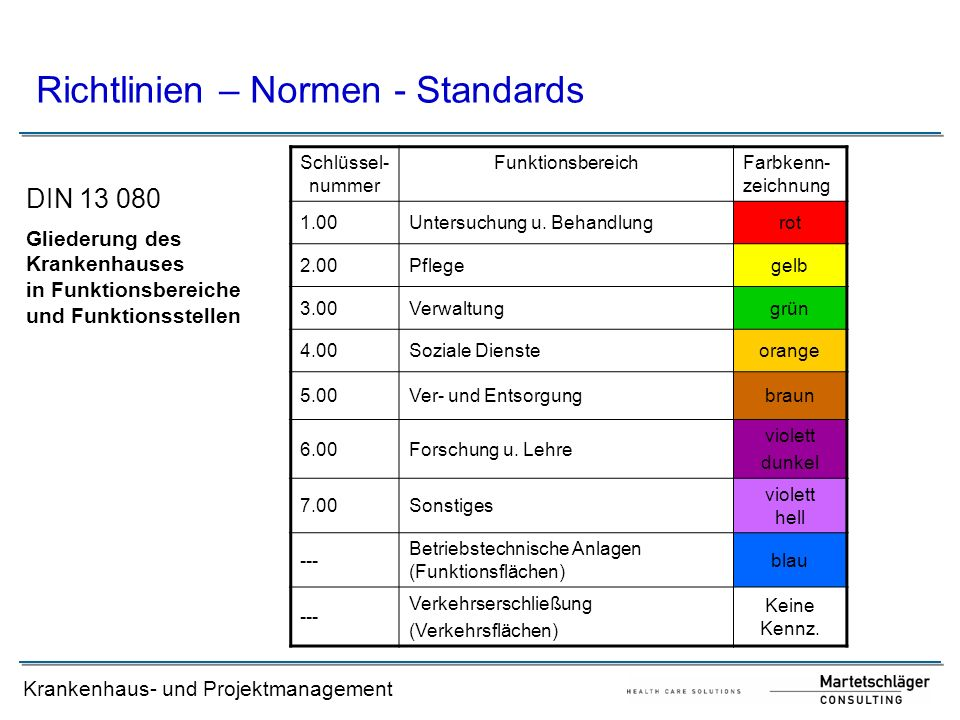 Richtlinien – Normen - Standards