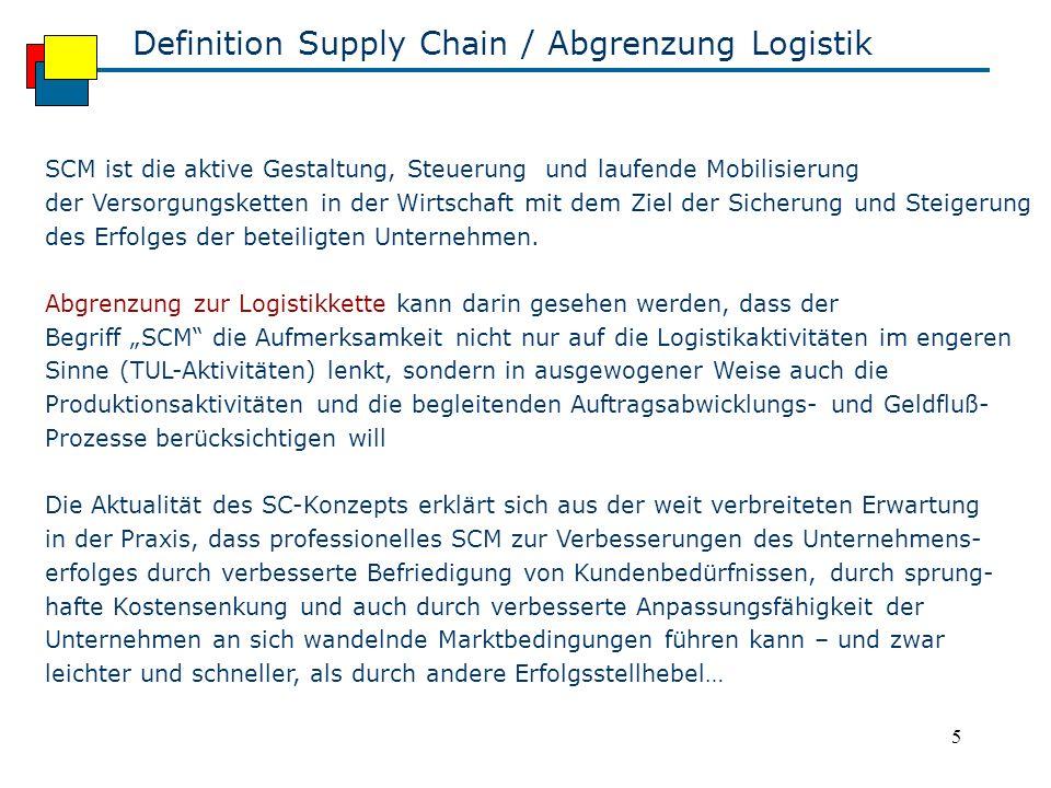 Definition Supply Chain / Abgrenzung Logistik
