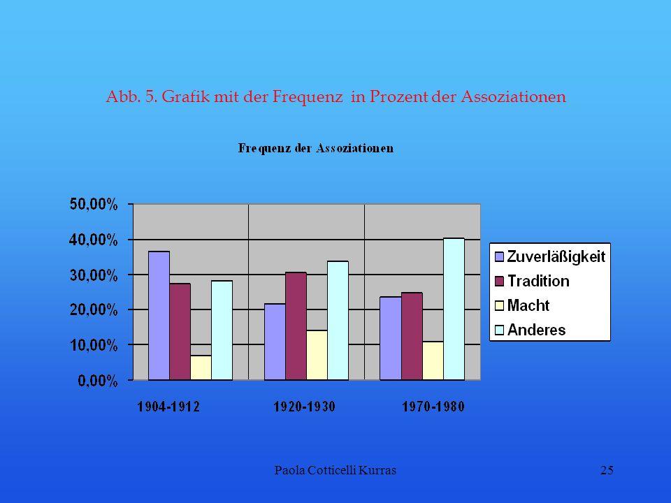 Abb. 5. Grafik mit der Frequenz in Prozent der Assoziationen