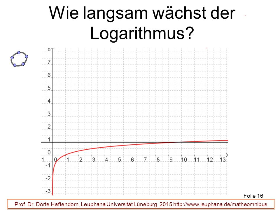 Wie langsam wächst der Logarithmus
