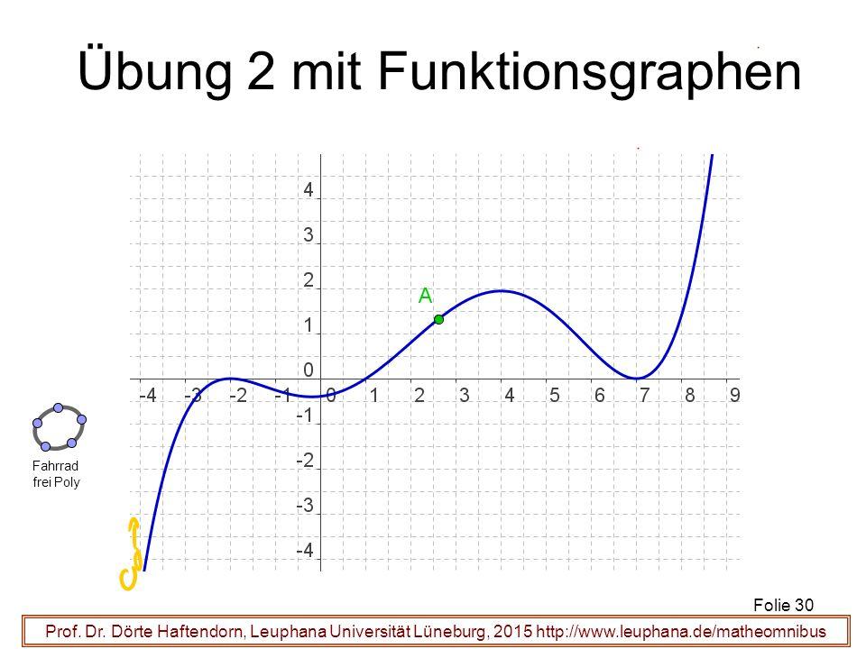 Übung 2 mit Funktionsgraphen