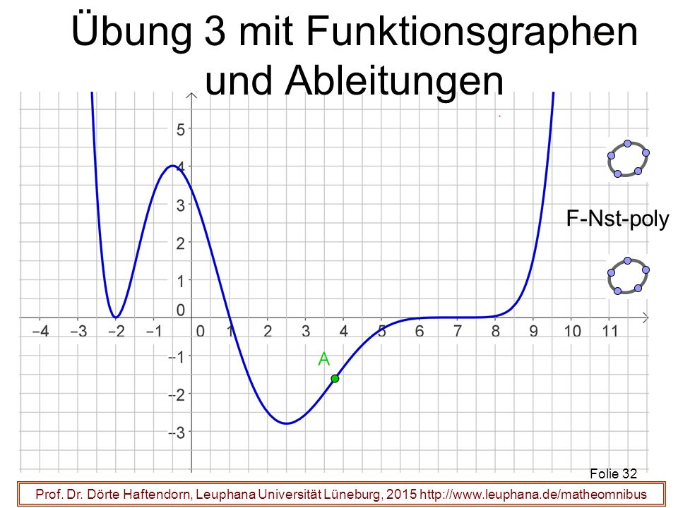 Übung 3 mit Funktionsgraphen und Ableitungen