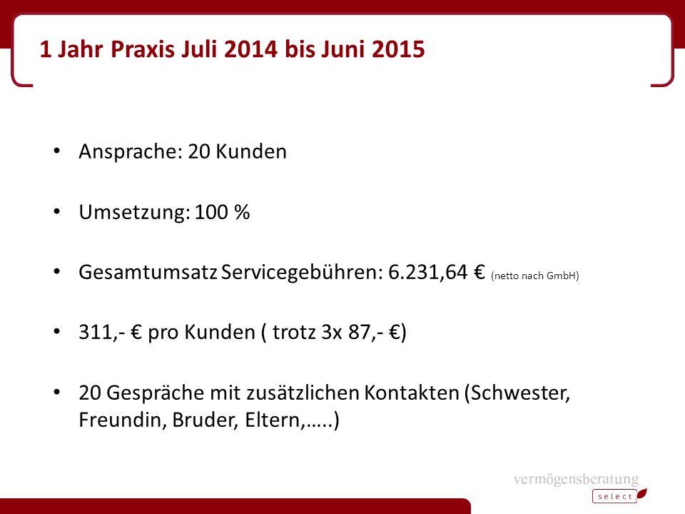 1 Jahr Praxis Juli 2014 bis Juni 2015