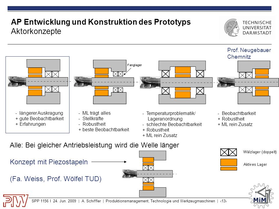 AP Entwicklung und Konstruktion des Prototyps Aktorkonzepte