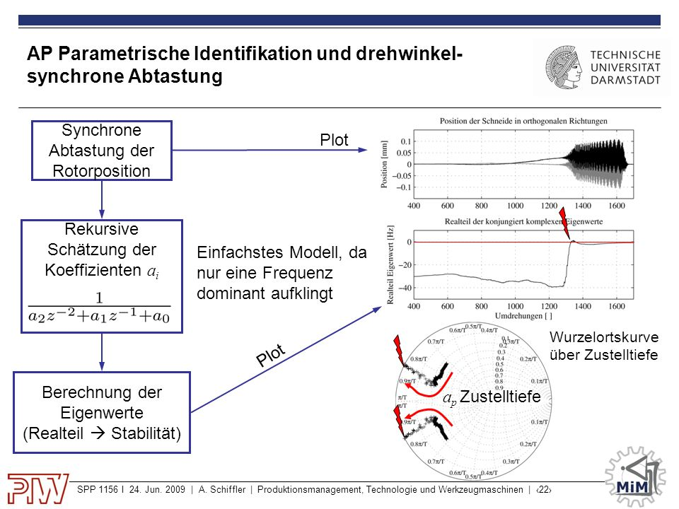 AP Parametrische Identifikation und drehwinkel-synchrone Abtastung