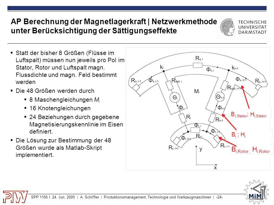 AP Berechnung der Magnetlagerkraft | Netzwerkmethode unter Berücksichtigung der Sättigungseffekte