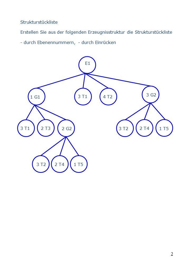 Strukturstückliste Erstellen Sie aus der folgenden Erzeugnisstruktur die Strukturstückliste. - durch Ebenennummern, - durch Einrücken.