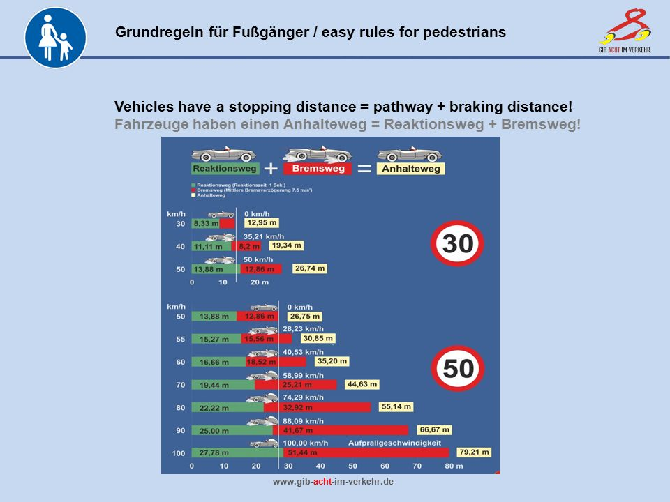 Vehicles have a stopping distance = pathway + braking distance!