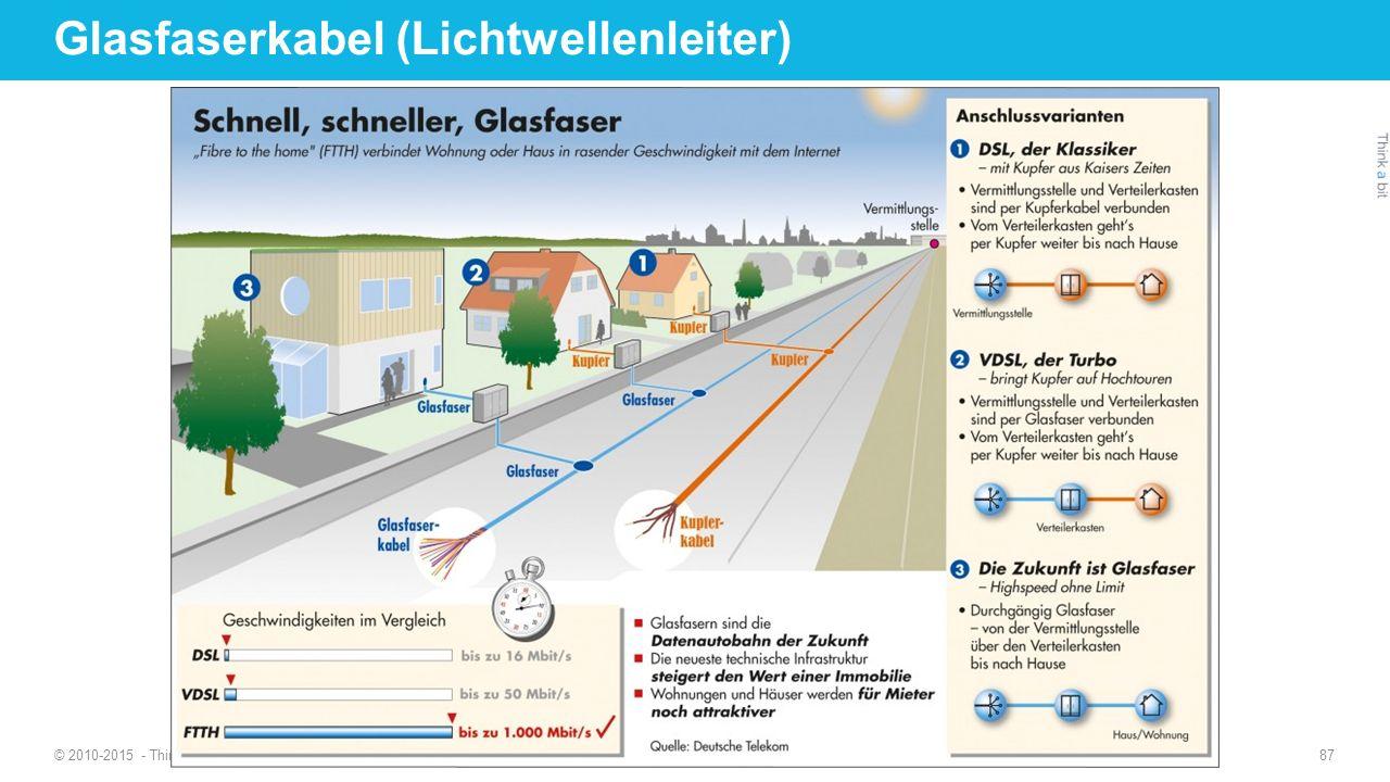 Glasfaserkabel (Lichtwellenleiter)