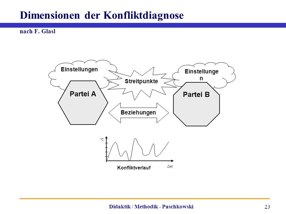 Dimensionen der Konfliktdiagnose nach F. Glasl
