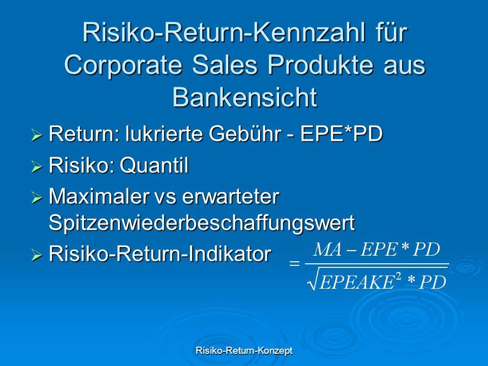 Risiko-Return-Kennzahl für Corporate Sales Produkte aus Bankensicht