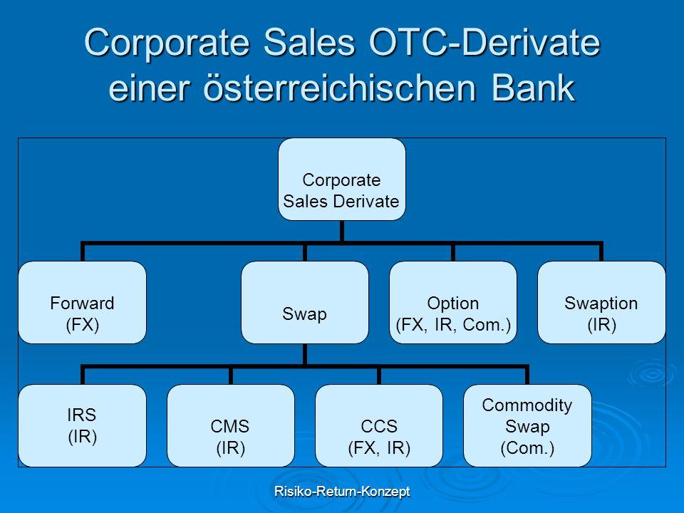 Corporate Sales OTC-Derivate einer österreichischen Bank