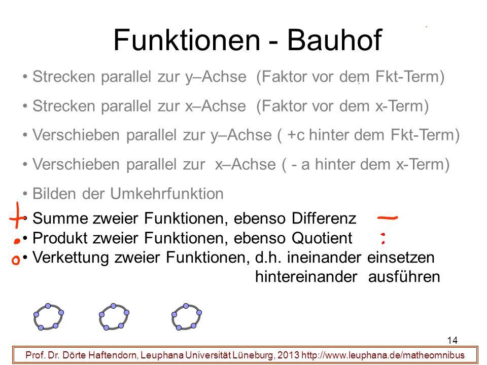 Funktionen - Bauhof Strecken parallel zur y–Achse (Faktor vor dem Fkt-Term) Strecken parallel zur x–Achse (Faktor vor dem x-Term)