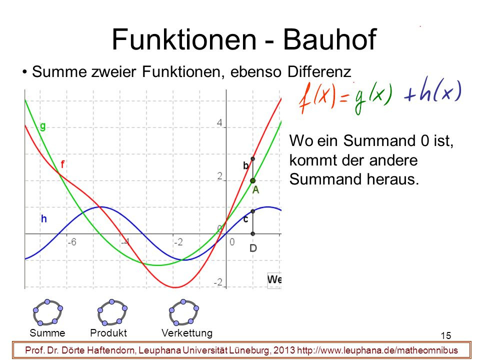 Funktionen - Bauhof Summe zweier Funktionen, ebenso Differenz