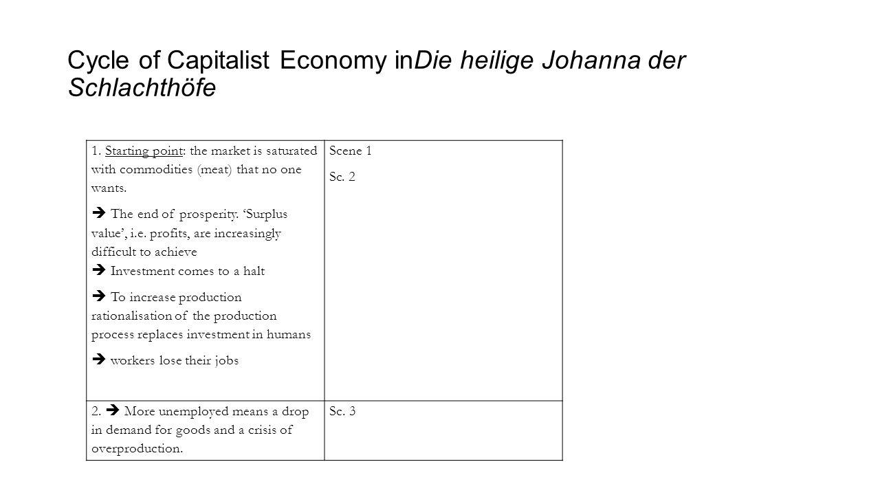 Cycle of Capitalist Economy inDie heilige Johanna der Schlachthöfe