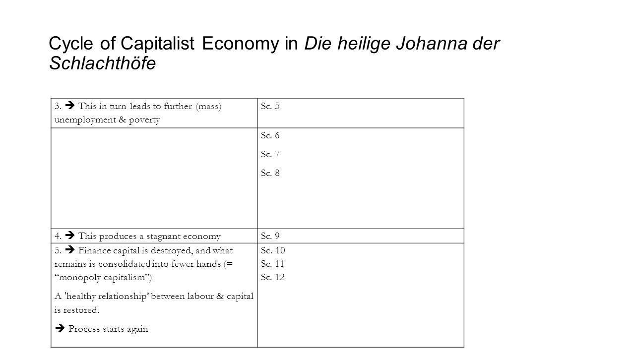 Cycle of Capitalist Economy in Die heilige Johanna der Schlachthöfe