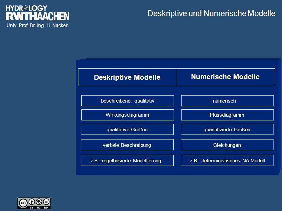 Deskriptive und Numerische Modelle