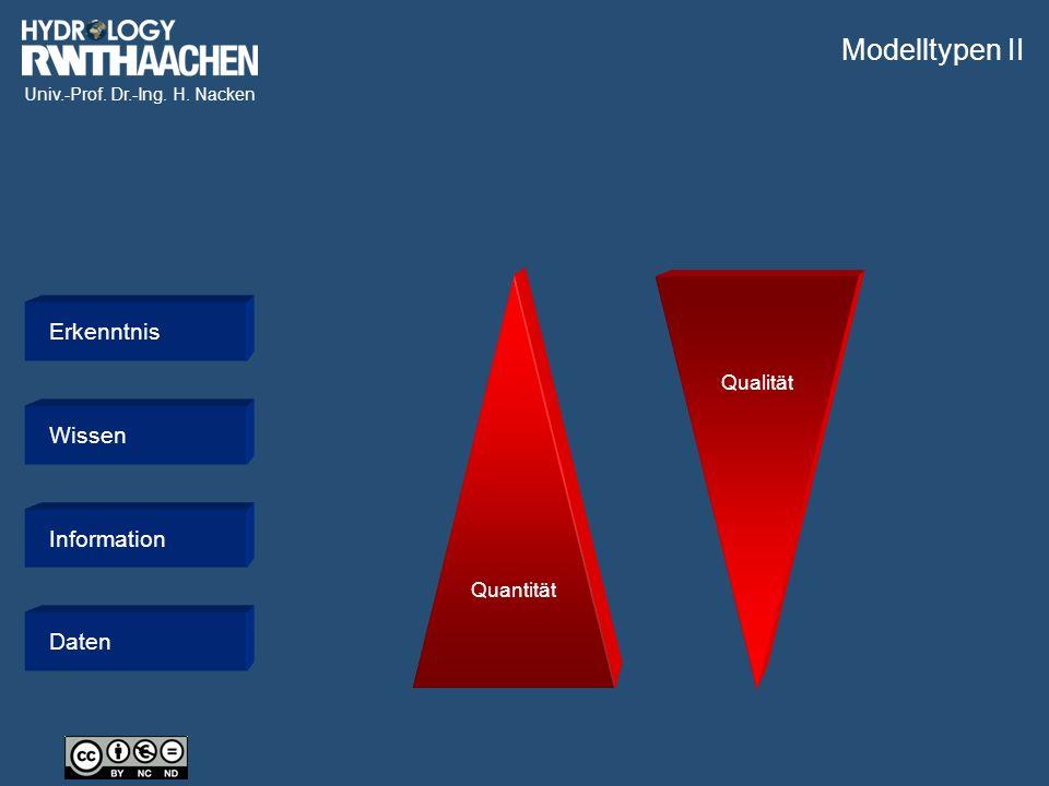 Modelltypen II Quantität Qualität Erkenntnis Wissen Information Daten