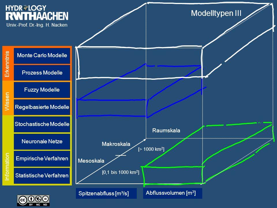 Modelltypen III Monte Carlo Modelle Erkenntnis Prozess Modelle