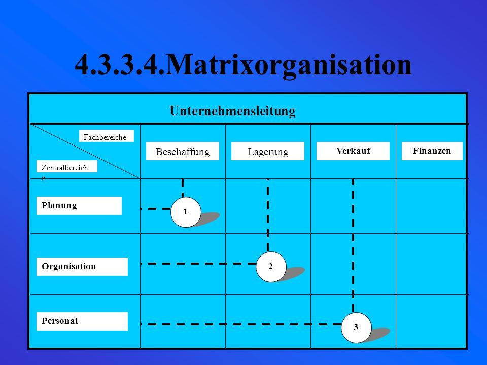 4.3.3.4.Matrixorganisation Unternehmensleitung Beschaffung Lagerung