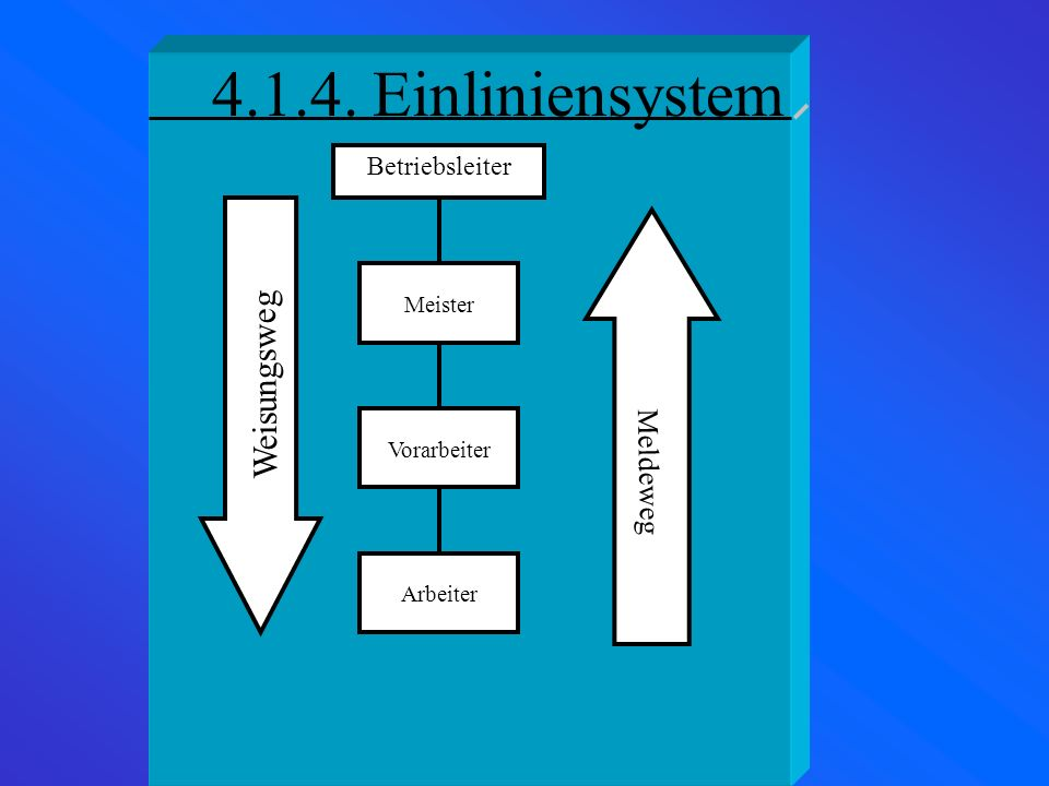 4.1.4. Einliniensystem Weisungsweg Meldeweg Betriebsleiter Meister