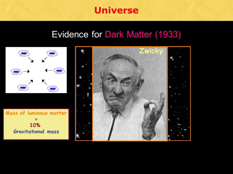 Evidence for Dark Matter (1933)