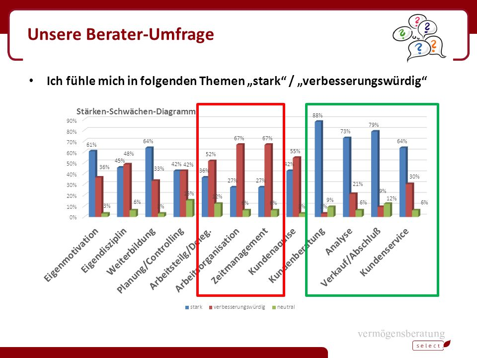 Unsere Berater-Umfrage