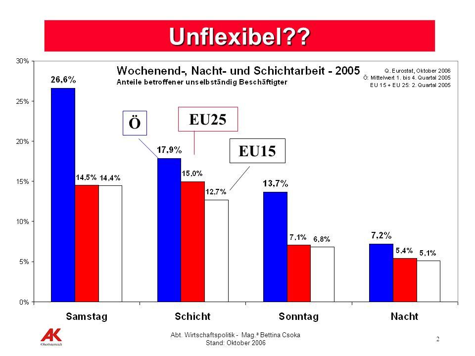 Unflexibel EU25 Ö EU15