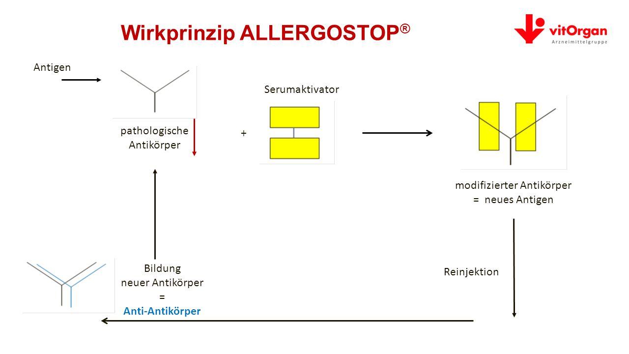 Wirkprinzip ALLERGOSTOP®