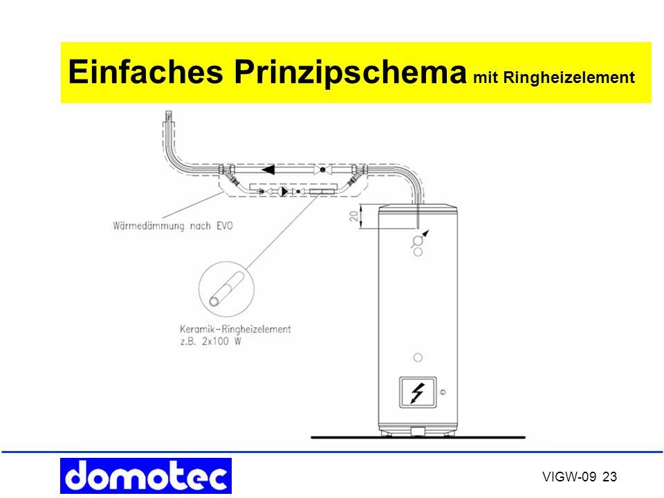 Einfaches Prinzipschema mit Ringheizelement