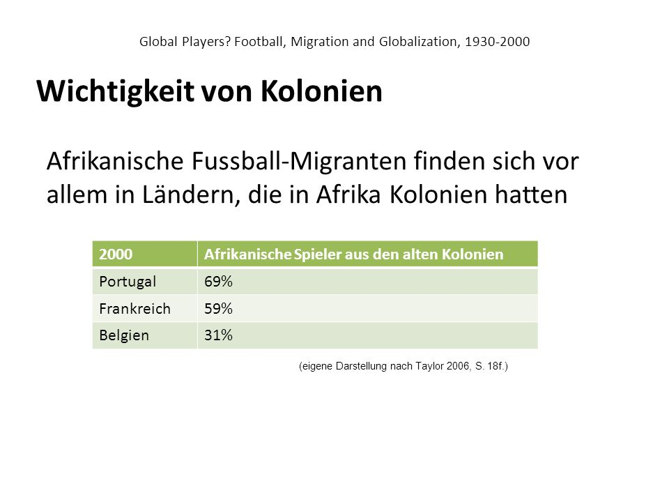 Global Players Football, Migration and Globalization, 1930-2000
