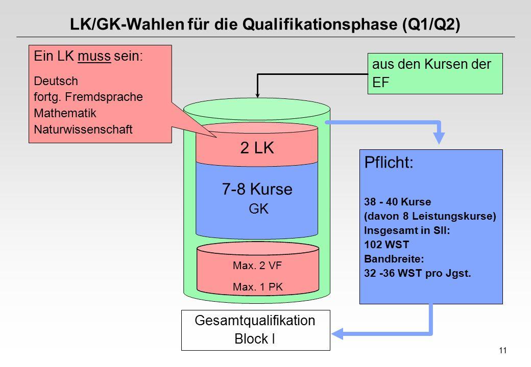 LK/GK-Wahlen für die Qualifikationsphase (Q1/Q2)