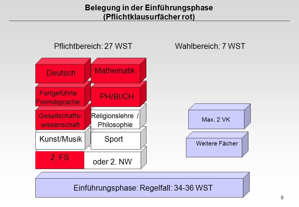 Belegung in der Einführungsphase (Pflichtklausurfächer rot)