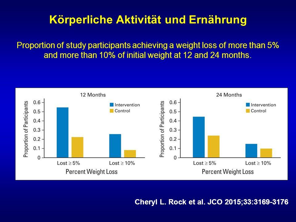 Körperliche Aktivität und Ernährung