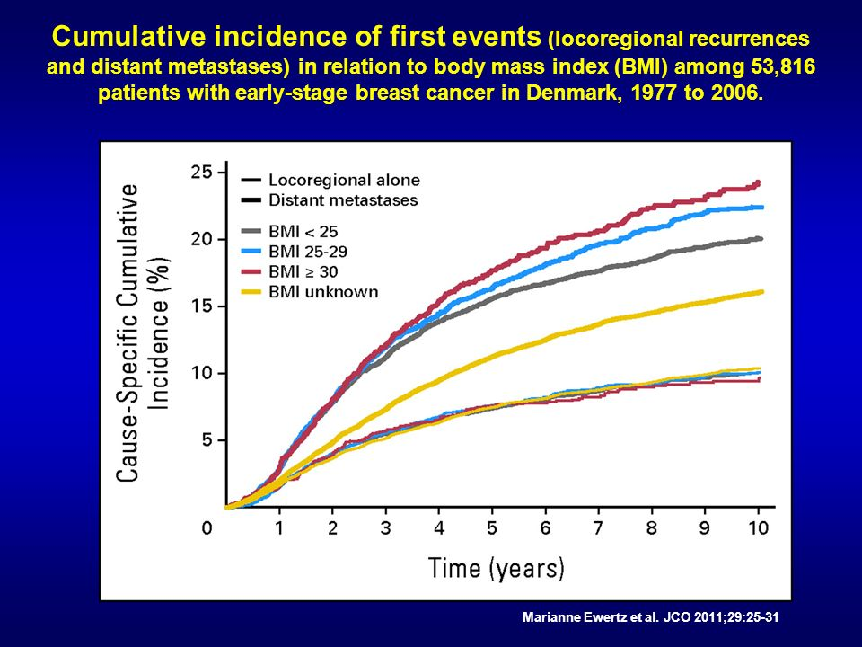 Cumulative incidence of first events (locoregional recurrences and distant metastases) in relation to body mass index (BMI) among 53,816 patients with early-stage breast cancer in Denmark, 1977 to 2006.