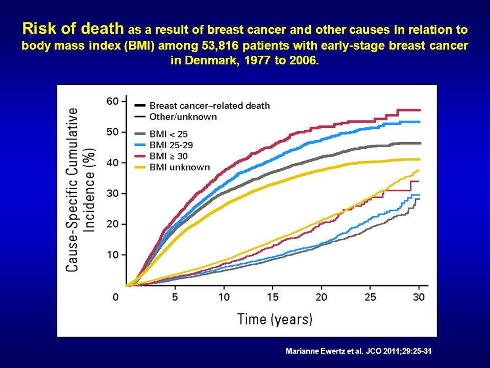 Risk of death as a result of breast cancer and other causes in relation to body mass index (BMI) among 53,816 patients with early-stage breast cancer in Denmark, 1977 to 2006.