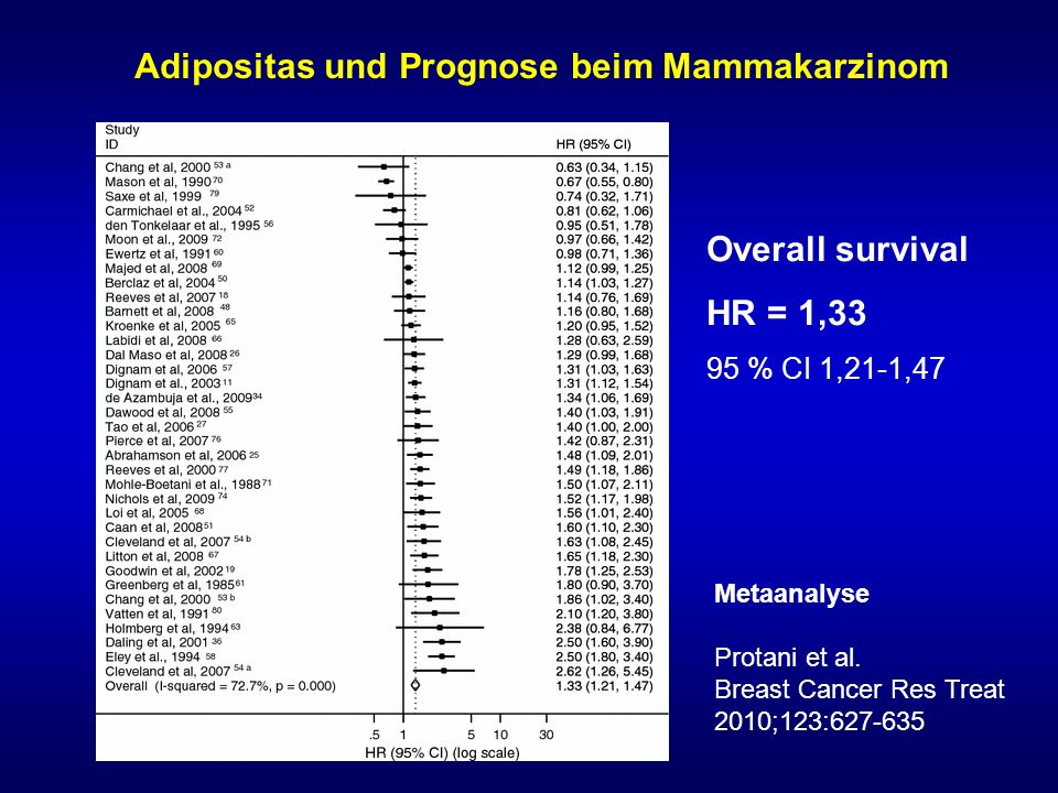 Adipositas und Prognose beim Mammakarzinom