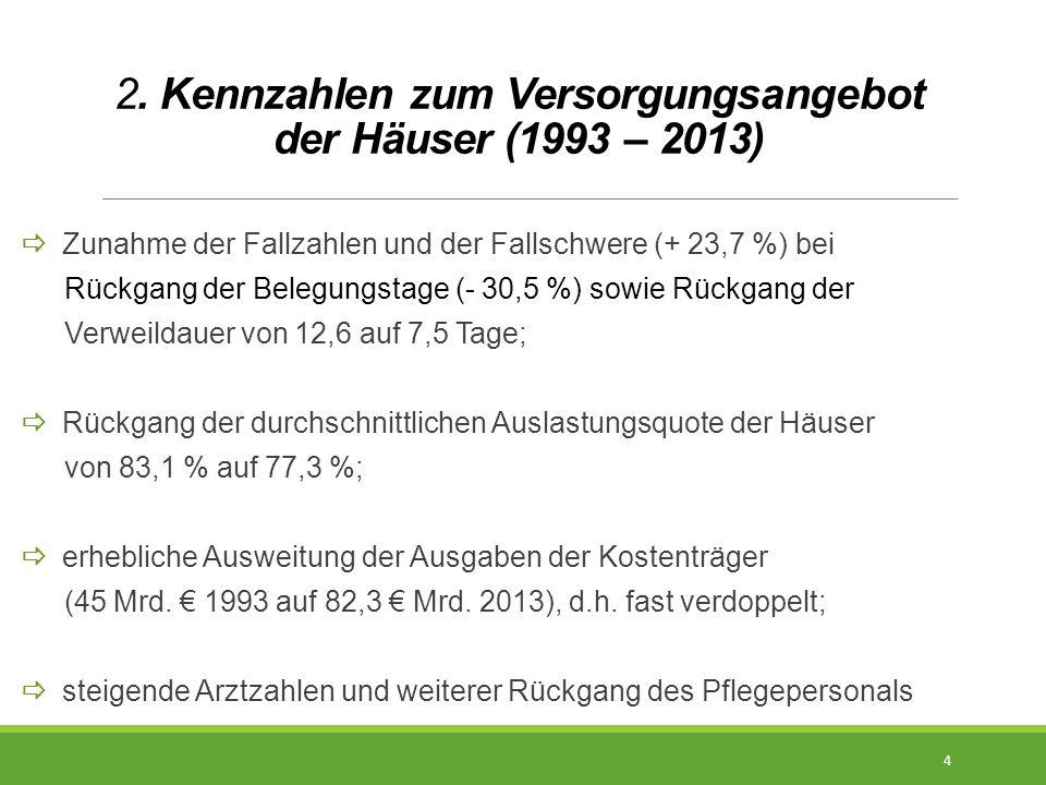 2. Kennzahlen zum Versorgungsangebot der Häuser (1993 – 2013)